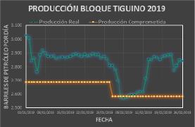 CUMPLIMIENTO DE PRODUCCIÓN BLOQUE TIGÜINO 2019
